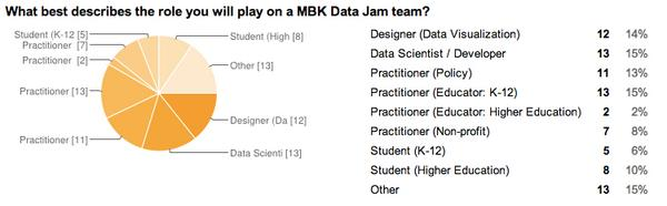 A quick data viz of the diverse skillsets at the #MyBrothersKeeper Data Jam w/ @usedgov + @Georgetown + @JIMSEDU! http://t.co/VRGcsOGKSn