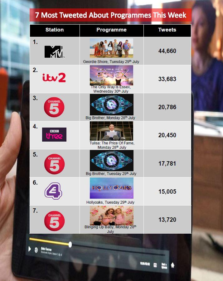 Here is this week's #7MostTweetedProgrammes with #GeordieShore taking the top spot this week http://t.co/EfcvDWC4T2
