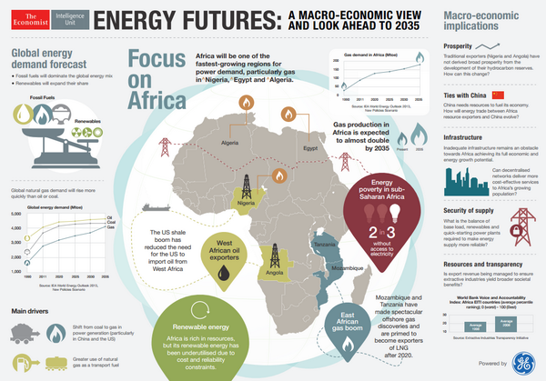 What does #Africa's energy future look like? Check out our new infographic: http://t.co/zJNhxcPkJf #AfricaAscending http://t.co/sxyafNCfDQ