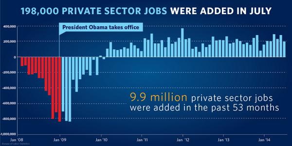 White House Graph July 2014