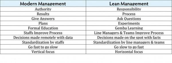 Contrasts between modern management and lean management http://t.co/hHE5Oy11BI http://t.co/KTkw2k6Al9