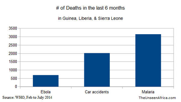 Graph of ebola, malaria, auto deaths in Sierra Leone, Guinea, and Liberia in 2014