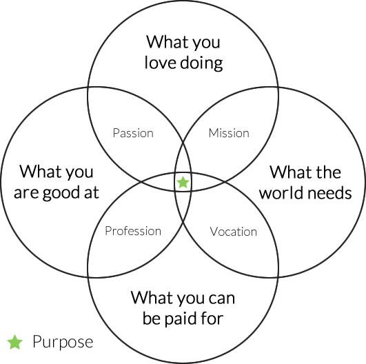 How to find your purpose in one amazing graphic... http://t.co/N3F689nsNa