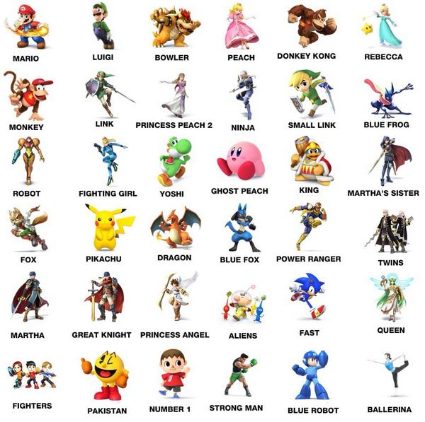 "Interesting / lol MT @earthbendan tumblr user thesoupyone: ""I asked my 6 year old sis to name Smash Bros chars"" http://t.co/1P42qxd5KV"