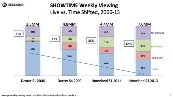 @msuster RT @zseward: Fascinating set of charts on TV time-shifting habits http://t.co/rVEjpu0RFM