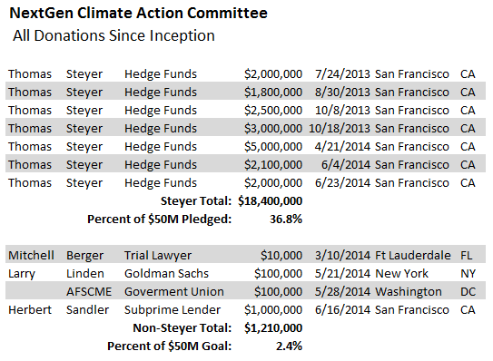 Twitter / kerpen: Steyer has raised 2.4% of his ...