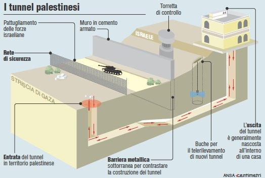 Tunnel palestinesi a Gaza
