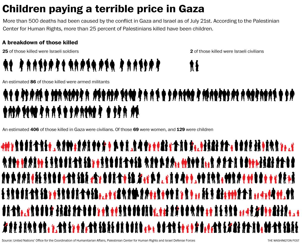 gaza war dead