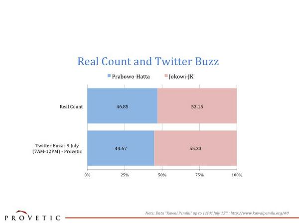 Perbandingan data realcount & kicauan di Twitter terlihat cukup dekat! Apakah suara di Twitter mewakili suara rakyat? http://t.co/VBRzsX443f
