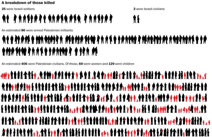 This Washington Post graphic helps us visualize the death toll of the current #Gaza fighting. http://t.co/GUHqRFZm3X http://t.co/JM8jZ7wyhN