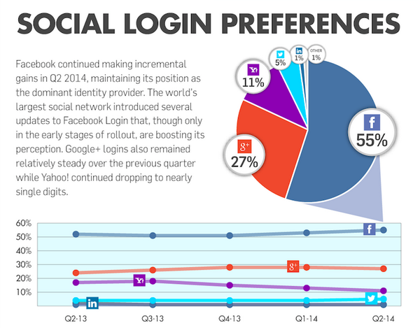Infographic: The Landscape of Social Login - Facebook Widens the Gap http://t.co/icox3ClrTc http://t.co/0VB0QQrDkI
