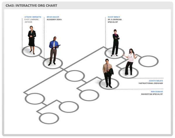 jeff goldman on twitter rt nicole_legault cool interactive org chart by elearningjeff for articulate httptco3bp6q334go httptcodaoxflw1xl - Interactive Organisational Chart