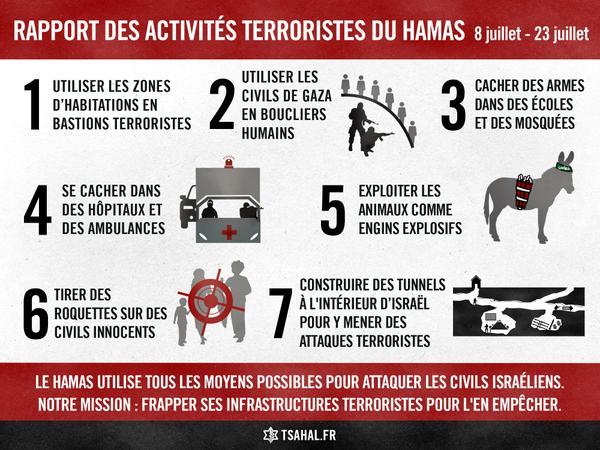 Comment le Hamas attaque les civils israéliens