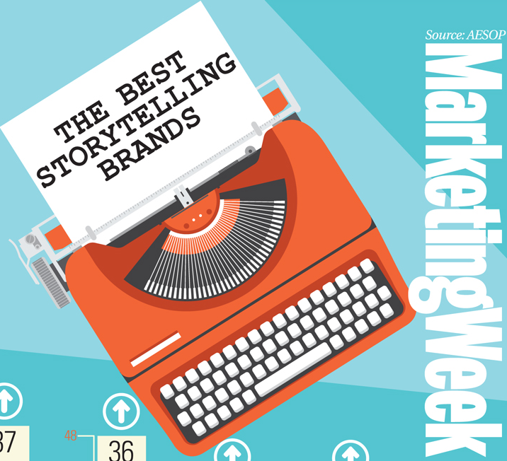 Which brands are best at storytelling? Find out here: http://t.co/frU6LINPJe #brands #marketing http://t.co/kJbCHzKm2E