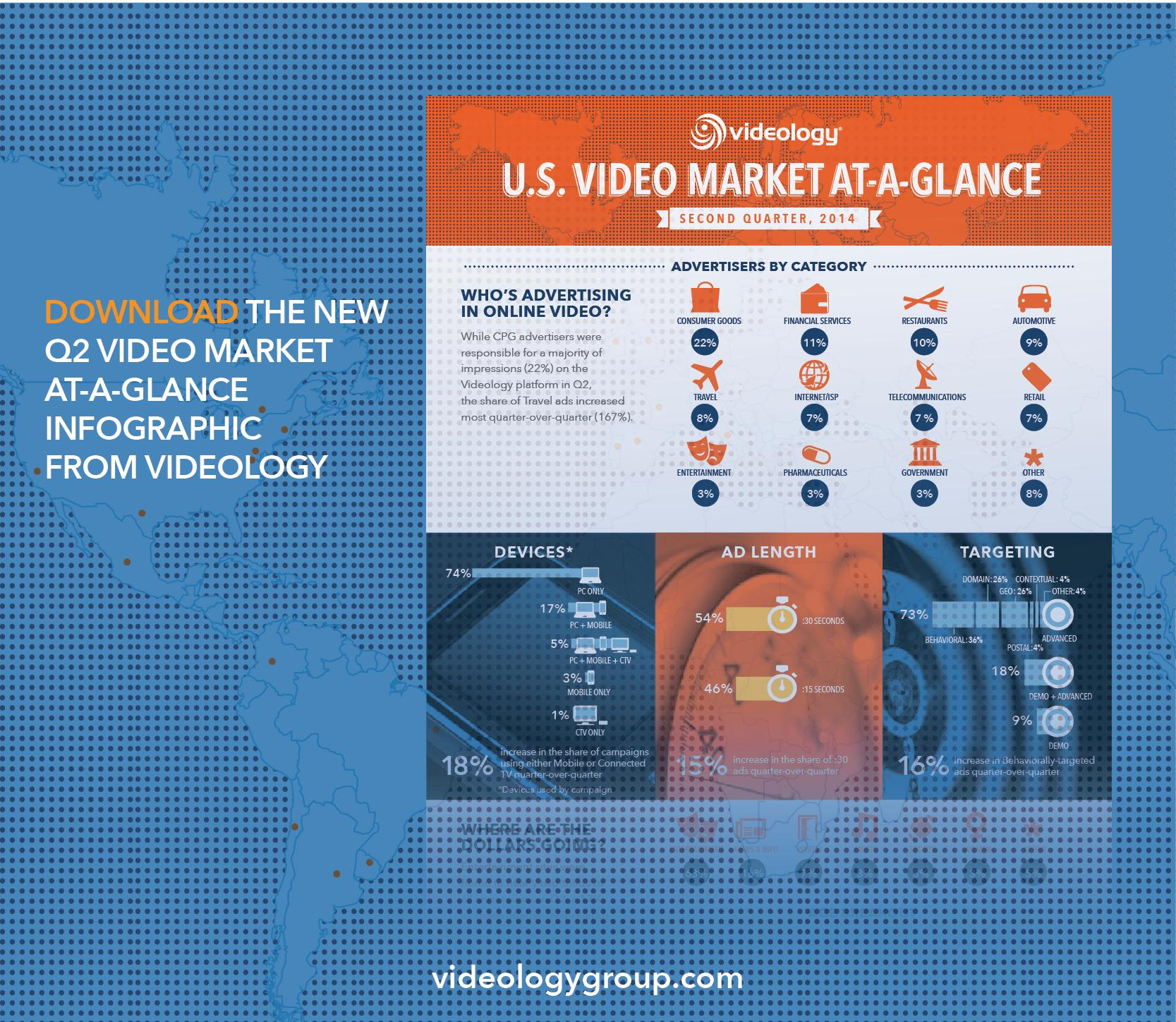 Download our new Q2 Video Market At-A-Glance #infographic for latest trends. #videoads #adtech http://t.co/8nm78GkWgU http://t.co/p7K3LoNNoG