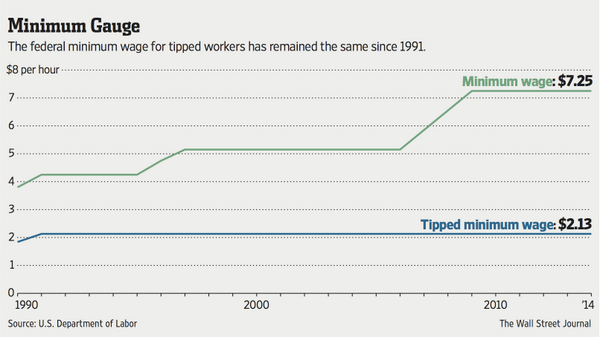 tipping minimum wage and good service The wage gap between workers of different races is also pronounced in the tipped workforce in dc — at $1640 per hour, the median white tipped worker earns $372 more per hour than the median.