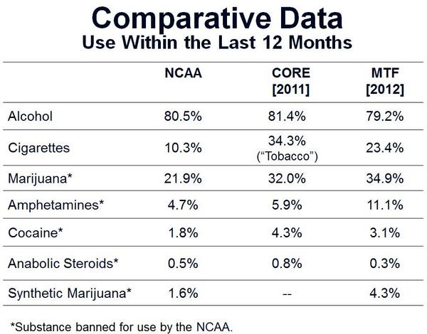 Which College Athletes Smoke the Most Weed?