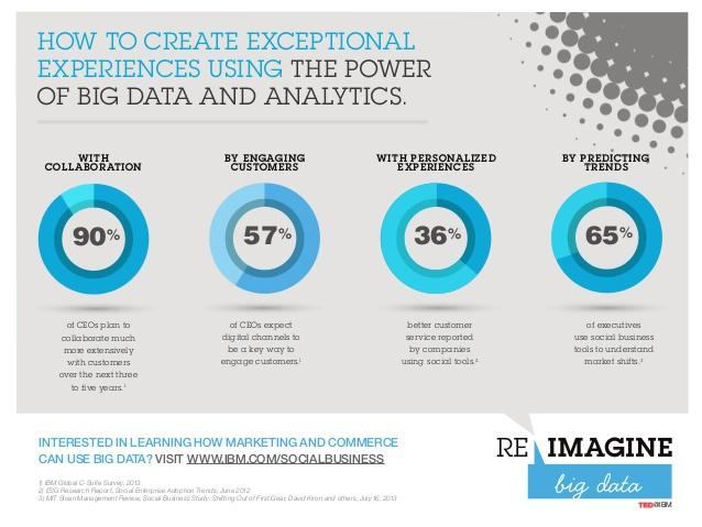 Twitter / IBMSocialBiz: Imagine gathering insights ...
