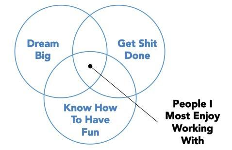 Scott Wise On Twitter This Venn Diagram Sums Up My Recruiting