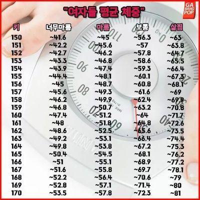 여자들의 평균 체중 (150~170) http://t.co/bvuogUabrK