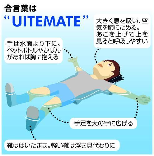 暑くなると水難事故の悲報が増加する。だから大人も子供もこれを覚えておきたい。溺れたら「ウイテマテ」! 世界で注目、日本語で広がる  t.asahi.com/f4ey pic.twitter.com/qnXEjzYQ0W