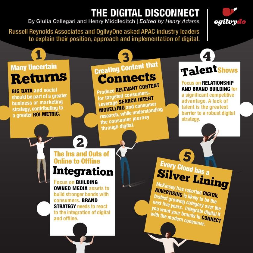 Beware the Digital Disconnect ---> http://t.co/T4elIKQBTs <--- via @ogilvydo http://t.co/PdTH4z9lXA