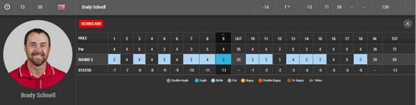 Here's @brady_schnell's scorecard from today's 13-under 59, including a birdie-birdie-hole out eagle finish: http://t.co/y3Bx4ZMDcL