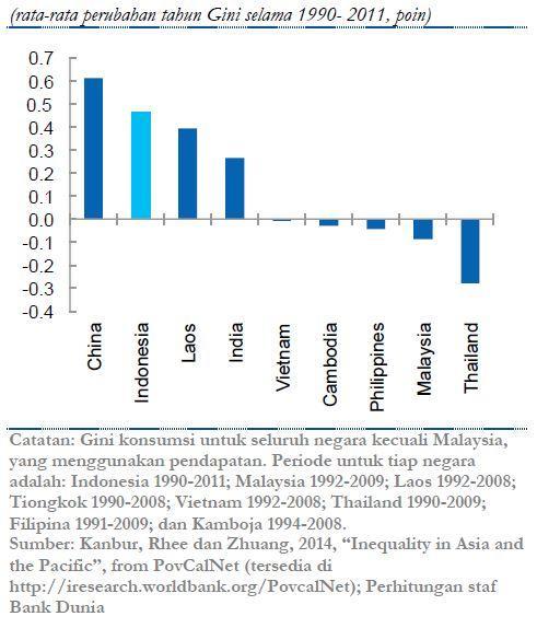Ketimpangan di #Indonesia naik lebih cepat dibanding negara2 tetangga. Download laporan baru: http://t.co/l4EtFM8I3a http://t.co/lmbWzVRXEO