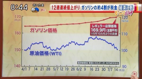なんだこりゃ。TV屋は相変わらずヘボなグラフ作ってんな・・・・原点がゼロじゃないグラフを作るのはいいかげんにやめろよと > 原油価格はこんなに下がっているのにガソリン価格なぜ下がらない ... https://t.co/AUpQovr9i8