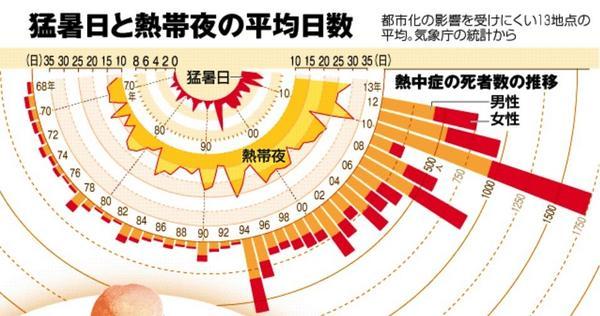 僕が小学生の頃、猛暑日なんて1日もなかった。データを見ると、熱帯夜は年に10日ほどあったようだが、扇風機で十分だった。半世紀後、日本が亜熱帯気候の夏を迎えるとは、誰一人想像していなかった。→asahi.com/special/saigai… pic.twitter.com/WEs7sZQPKr