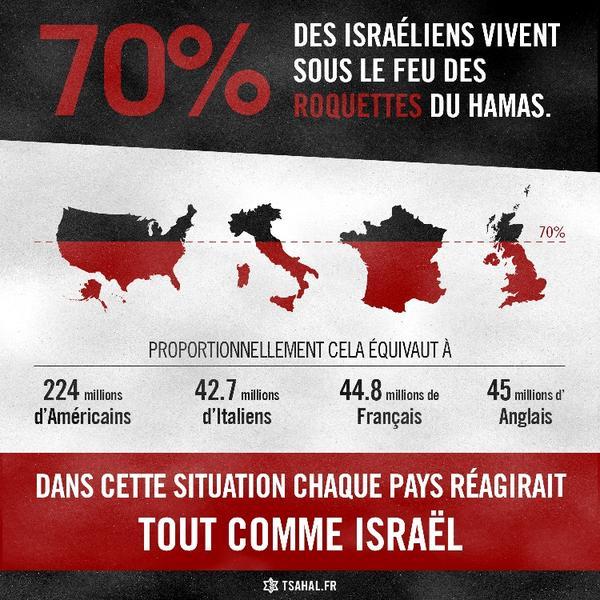 70% des habitants d'Israël vivent sous le feu des roquettes du Hamas