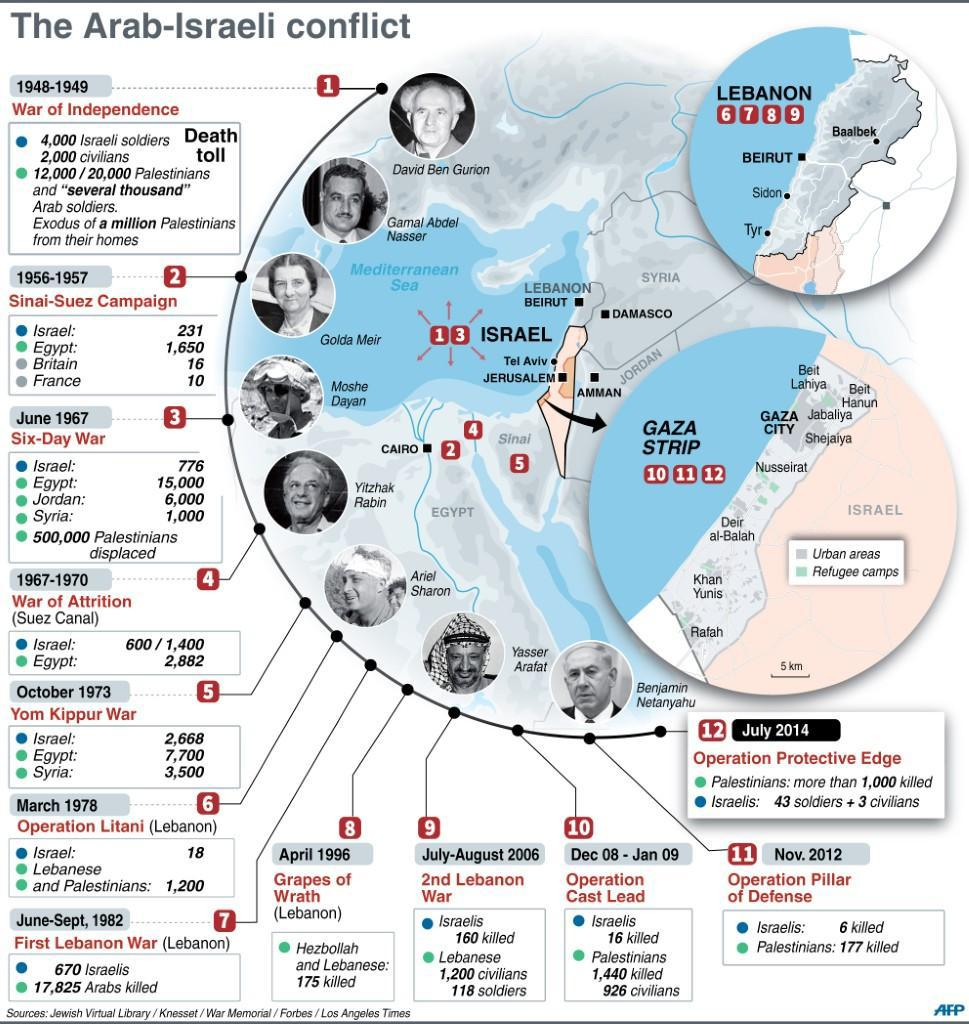 an analysis of the standard portrayal of arab israeli conflict while surrounded by jewish nation and Why do jews and arabs / muslims hate each other one tiny piece of land surrounded by much larger arab nations such as the arab-israeli conflict.