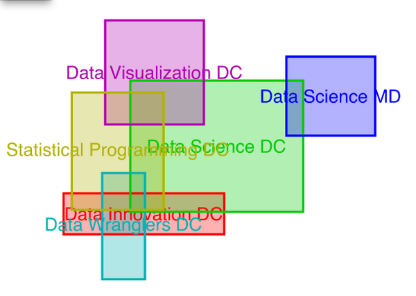Harlan harris on twitter area proportional rectangle venn diagram harlan harris on twitter area proportional rectangle venn diagram of overlapping datadc meetup membership made in julialang httpta8fx4wlsh0 ccuart Image collections