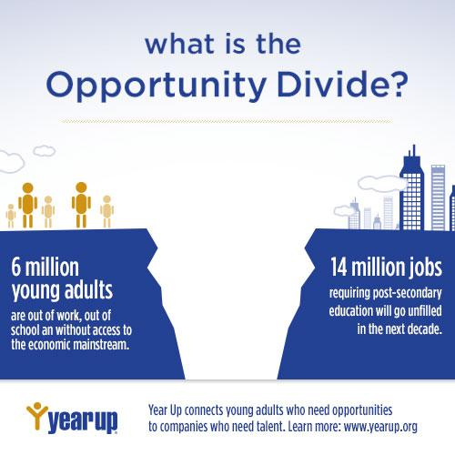 6M young adults looking for opportunity. 14M openings that companies can't fill. It's time to close the #OppDivide. http://t.co/zymZzWkKe5