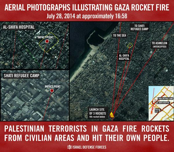 Oh BTW, rocket that hit camp in Shati was from Hamas
