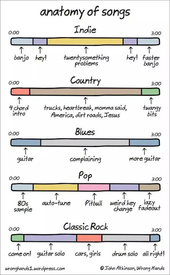 Anatomía de las canciones XD http://t.co/BFw0ffN3kM