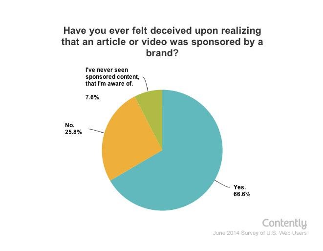 Study: Sponsored Content Has a Trust Problem http://t.co/MmctG9Oyqf via @contently http://t.co/BUctcb7rHY