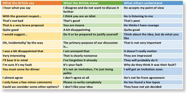 Separated by a common language: What the British say and mean + what others hear. #alltimefavorite via @isexton  https://t.co/IX069Y5rjG