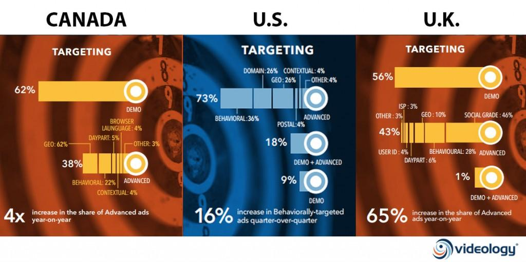 Check out how Canada stacks up w/ the US & UK in #onlinevideo #data targeting. http://t.co/pjcWFXBn5E #adtech http://t.co/121RfYGYAB