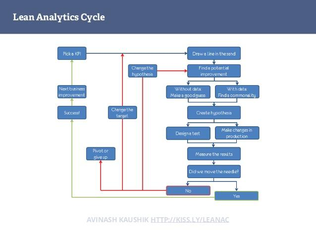 The Lean Analytics Cycle http://t.co/SR7oph0ZIq by @hnshah http://t.co/eZOQRWU3Iv
