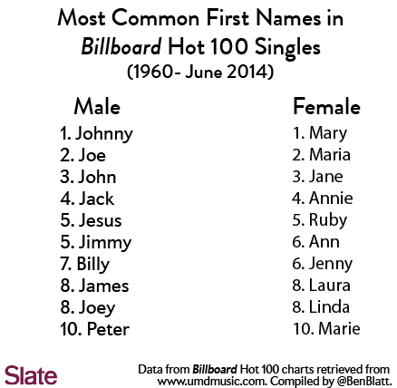 4 letter female names four letter names levelings 10235