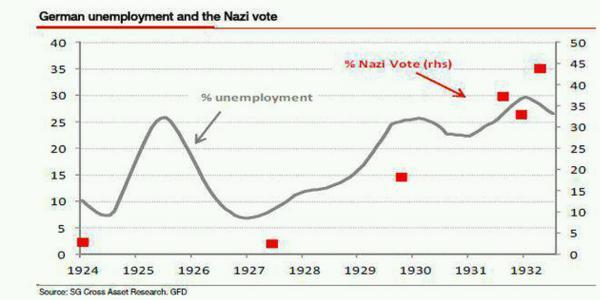 .@paul1andrews @mileskimball @DavidBeckworth nothing. Hyperinflation ended in 1924 and Nazis had almost no support. http://t.co/XBNNKLA7zw