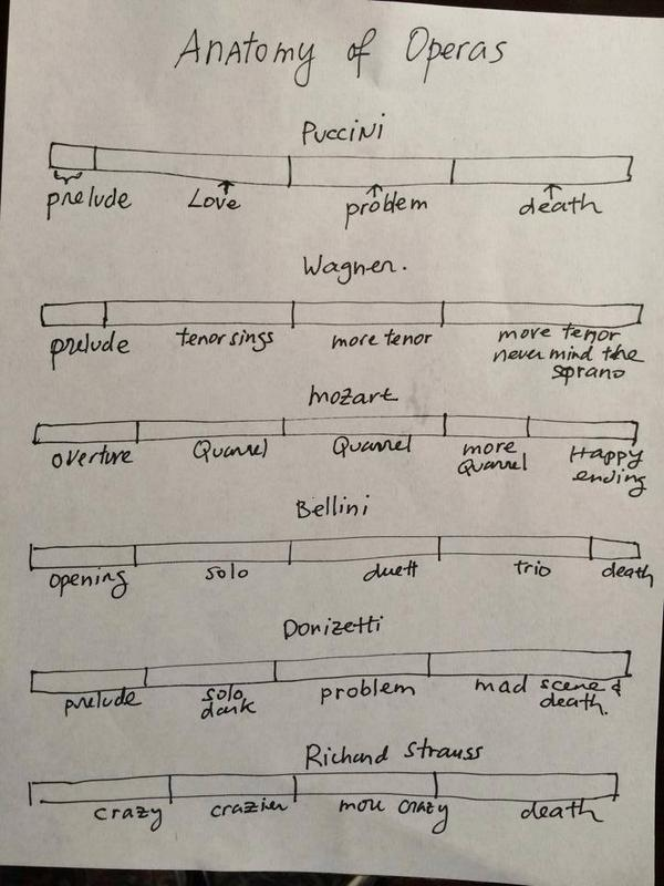 Brilliantly accurate Anatomy of Opera: test it at @RoyalOperaHouse, @SydOperaHouse, @operadeparis...you get the idea! http://t.co/K1nzK68BM0