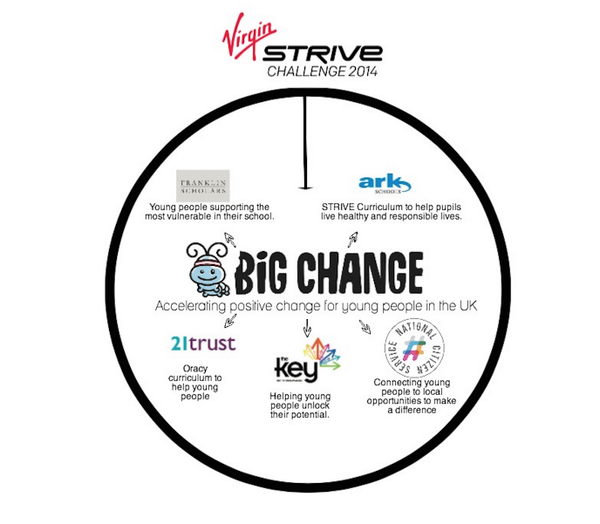 How is the @virgin @strivechallenge supporting @BigChangeBernie ? This post should explain! https://t.co/8dknIGvBwk http://t.co/4yatnEOCSp