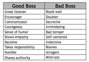 good boss vs bad boss Free essay: good boss vs bad boss there are many traits that a boss needs  like communication, respect and mentoring these traits and.
