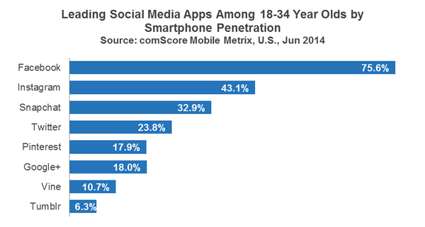 #Snapchat is now bigger than #Twitter amongst 18-34 year-olds. http://t.co/wVQiijf2zF http://t.co/DCvFSfqXlw