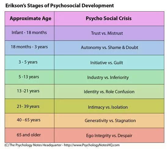 Bander saleh on twitter erikson 39 stages of psychosocial for Moral development 0 19 years chart
