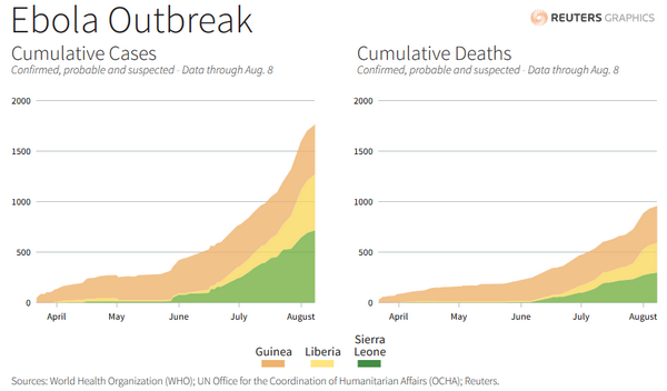 """World Economic Forum on Twitter: """"Four crucial facts to understand about #Ebola @JeffDSachs http://t.co/77i5N0PTOU #wef #ebolaoutbreak http://t.co/mpssQsD4L1"""""""