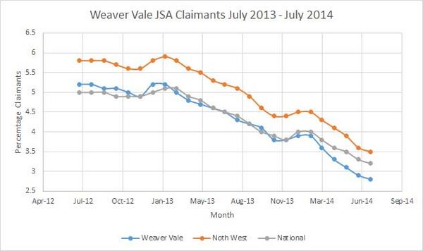 #jsa claimants rate has dropped by 44.4% since May 2010 to 2.8%. That means real change for people across #weavervale http://t.co/fTQ9DDQkhn