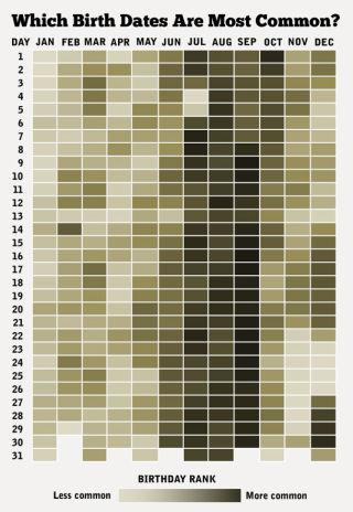 生年月日というか、出生月の分布って、意識したことが無かったのですけれども、これみたら明らかな傾向がありますね。 http://t.co/iDk3Zp7BaV http://t.co/IkHLEessjD